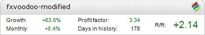 New FxVoodoo EA - Live Account Statement