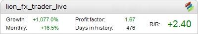 Live Lion FX Trader Metatrader Expert Adviser test by Fxtoplist