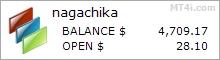 Nagachika EA - Live Account Trading Results Amfani Wannan FX Gwani Bayar Da Shawarar Kuma Forex Robot Da AUDUSD, EURUSD Kuma USDJPY Currency Nau'i-nau'i - Real Stats Added 2017