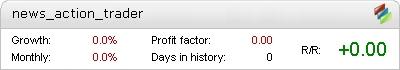 Live News Action Trader Metatrader Expert Adviser test by Fxtoplist