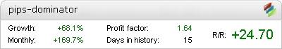 Pips Dominator EA - Live Account Statement
