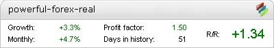PowerFul Forex Live Test Fxblue banner