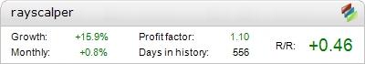Ray Scalper EA - Demo Account Statement