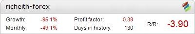 Richeith Forex EA - დემო ანგარიშის განცხადება