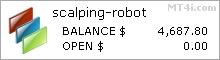 Forex Scalping Robot 3.0 (FXR EA) - Demo Account Statement