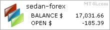 Sedan Forex FX Bot - Demo Account Test Results Using EURUSD And GBPUSD Currency Pair