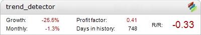 Forex Trend Detector Metatrader Expert Adviser test by Fxtoplist