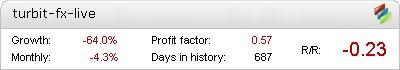 TurBit FX EA - Live Account Statement