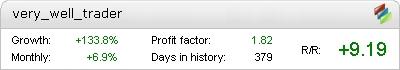 Very Well Trader Metatrader Expert Adviser test by Fxtoplist