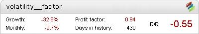 Volatility Factor 2.0 Pro Metatrader Expert Adviser test by Fxtoplist