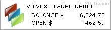 Volvox Trader外匯機器人 - 模擬賬戶聲明
