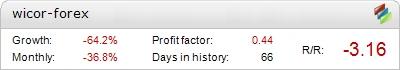 Wicor Forex EA - Demo Account Statement