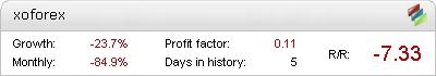 XoForex EA - live konto Statement