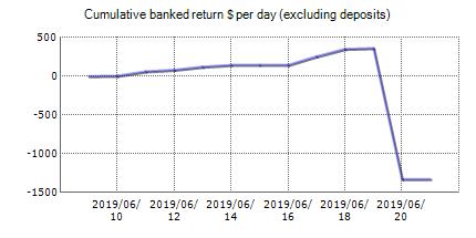 Index EA - live statistics Forex trading account