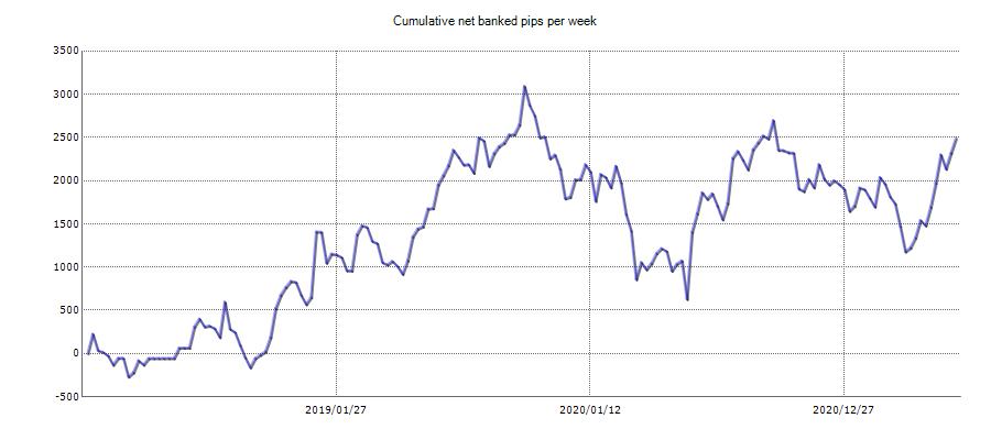 RayBOT Cumulative Pip Gains