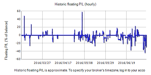 BFS Rubicon Fxblue Result Chart