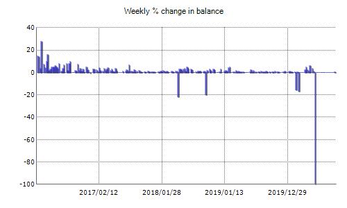 FXCharger EA Fxblue Result Chart