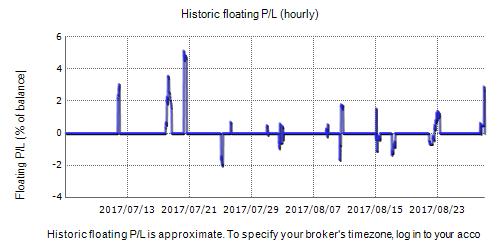 Professional Trading Portfolio Fxblue Result Chart