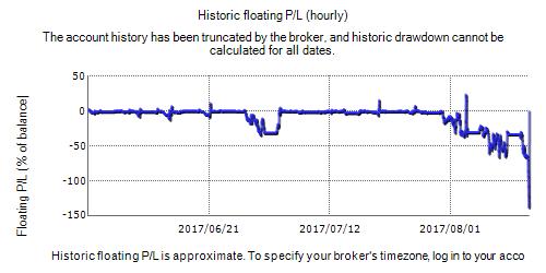 Actinic Forex Robot Fxblue Result Chart