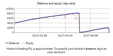 Forex trading statistics of Airhopper Forex EA with the results on the real account