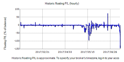 Airhopper Forex EA Fxblue Result Chart