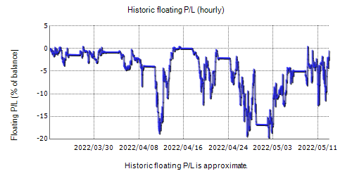 AQUA Forex Trading Fxblue Result Chart