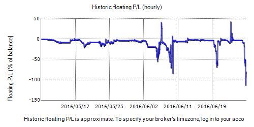 Arbitrage FX 1.1 Fxblue Result Chart
