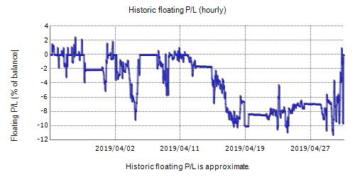 Augur Forex Fxblue Result Chart