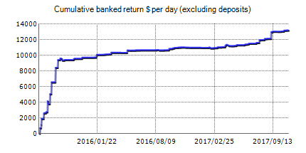 Auto News Trader - live statistics Forex trading account