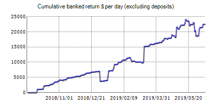 Berlinetta Trading - analyse results on FxBlue real account