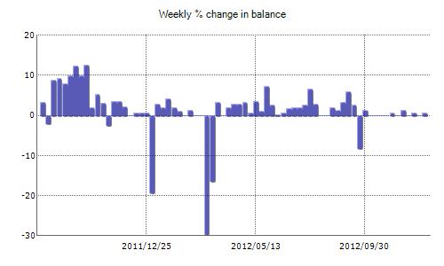 Forex profit 400 /week