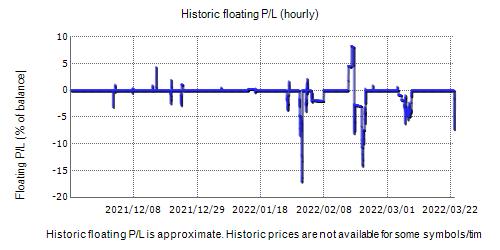 Broker Profit Fxblue Result Chart