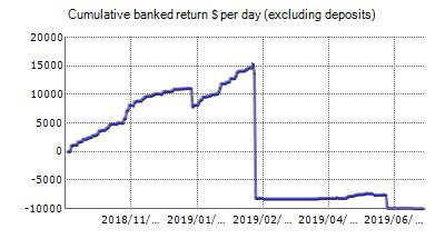 Demo account - Broker Profit