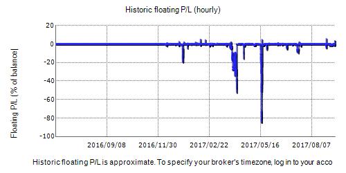 Claudius FX EA Fxblue Result Chart
