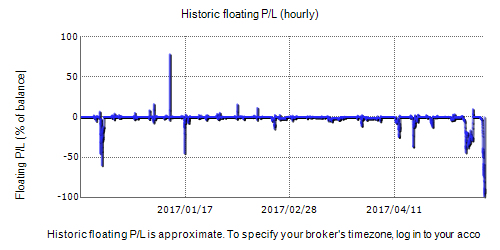 Floating pl forex