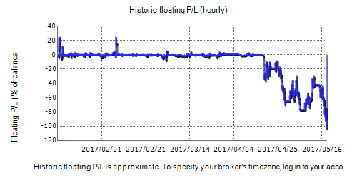 Draw Profit EA Fxblue Result Chart
