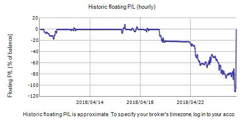 EADulf Fxblue Result Chart