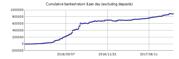 Everex Elite Forex Robot - Demo Account Test Results Using EURUSD And GBPUSD Currency Pairs