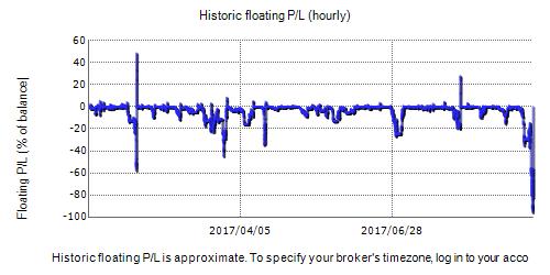 Ever Tech Forex Robot Fxblue Result Chart