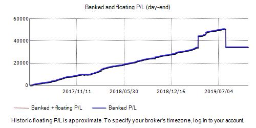 TSFX Fxblue Result Chart