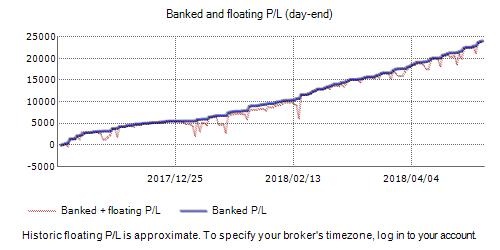 Finwe Forex Robot Fxblue Result Chart