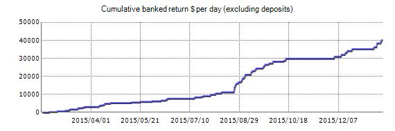 ForexSeven EA - Live Account Trading Results Mei help EURUSD, AUDJPY, GBPAUD, AUDUSD, AUDCAD, EURGBP, CADJPY, GBPNZD, GBPCAD, GBPUSD, NZDUSD, USDCAD, EURCAD, USDJPY, EURAUD, EURNZD, AUDNZD, EURJPY, NZDCAD en GBPJPY Currency Pairs