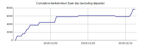 Ea congue Backlash - Trading Results Using AUDUSD Ratio Vive, et USDCAD USDJPY Currency bina et bina