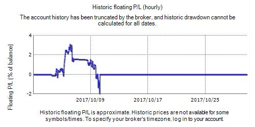 Trends Tracker Pro - Forex Droider EA Fxblue Result Chart