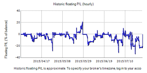 Forex Imba Fxblue Result Chart