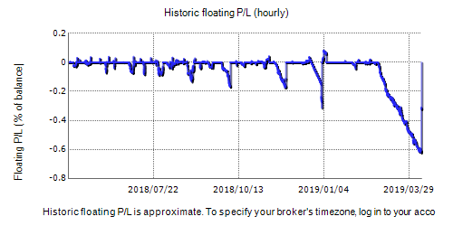 Forex Imba Demo Fxblue Result Chart