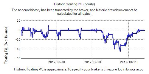 Forex Quant EA Fxblue Result Chart