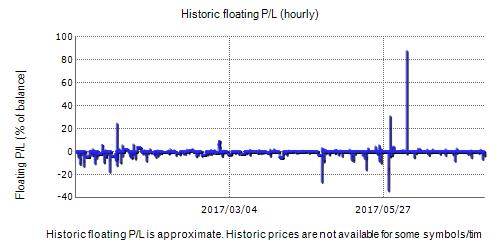 Forex Scalping EA Fxblue Result Chart