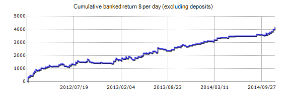 FX Monetizer EA - Live Account Trading Results Using EURUSD Currency Pair