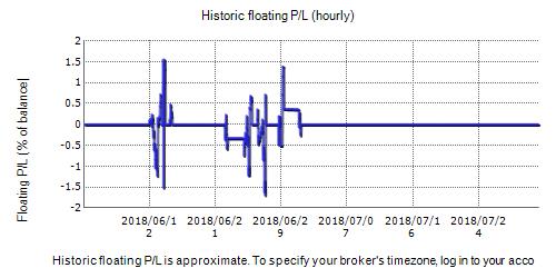 FX Mower EA Real Fxblue Result Chart